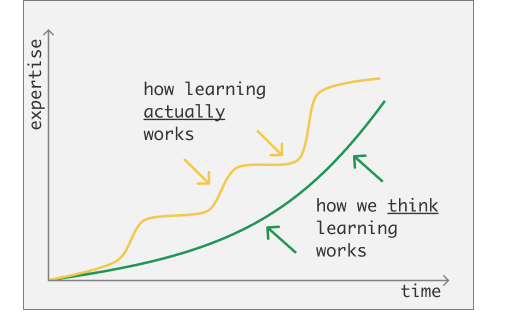 how learning actually works