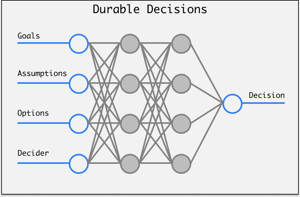durable decisions image